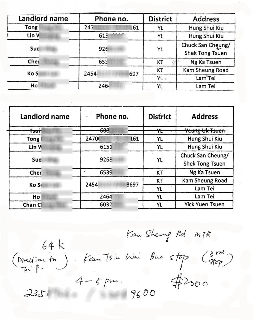 ISS-HK published and distributed to refugees a document that provided slum lords' names, mobile numbers and locations, with specific directions for public transport to arrive at such slums. This document was issued by ISS-HK and provided to refugees with instructions to reach Kam Sheung Road MTR station, board bus 64K in the direction of Tai Po and get off at Kam Tsin Wai bus stop (3rd stop). At this location there are no houses along the tree lined road. There are farms, car traders, scrap yards and, most importantly, the Slum on Two Storeys (the site of the deadly fire; 3 minute walk from the bus stop) and the Slum with The Price List (8 minute walk from that bus stop).