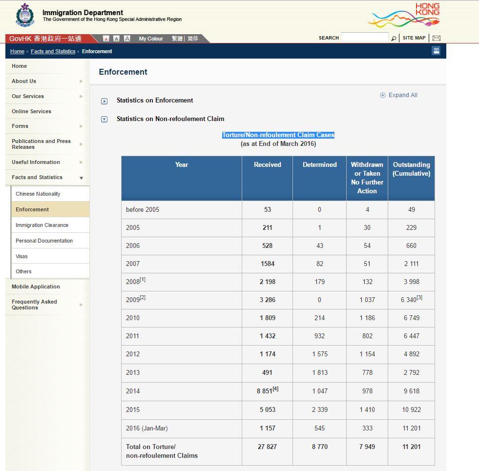 ImmD claim stats webpage